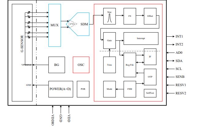 QMA7981单芯片三轴加速度计的数据手册免费下载