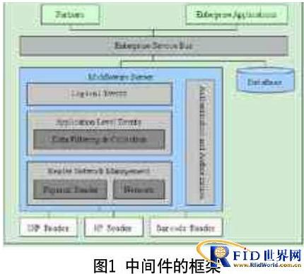 RFID在物流上有什么应用