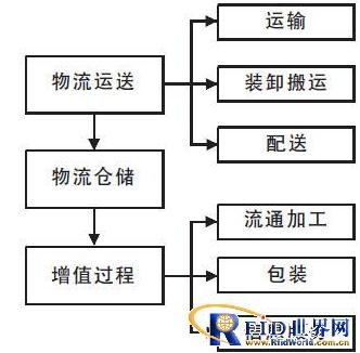 基于RFID的物联网怎样保证物流的安全
