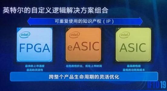 英特尔发布全球最大容量FPGA,和ASIC相比谁更好
