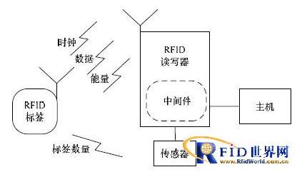 RFID读写器功率的自适应调节有什么策略
