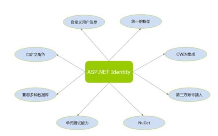 ASPNET的常用控件有哪些详细资料介绍