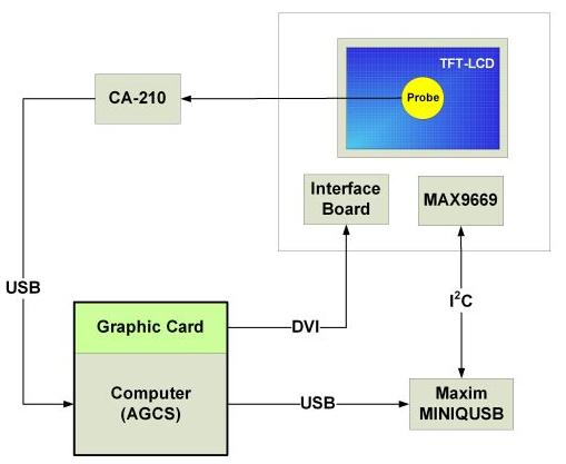 TFT-LCD面板进行Gamma和闪烁校准的实验测试设计