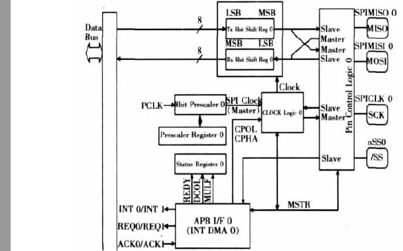 嵌入式Linux系统的驱动原理和使用ARM Linux实现SPI驱动程序的说明