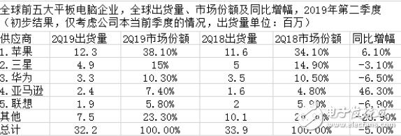 三星的平板市场份额继续排第二 一直保持增长态势