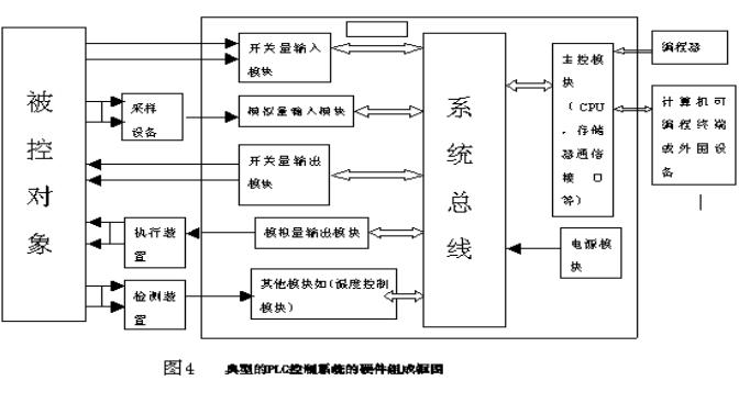 设计一个PLC电梯控制系统的论文免费下载