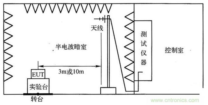 電子設備輻射發射測試平臺的設計方案