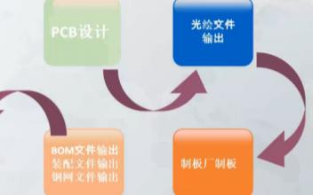 【直播分享】林老师PCB设计项目在线直播帖子汇总