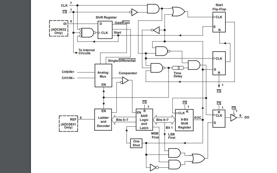 ADC0832系列模数转换器的数据手册免费下载