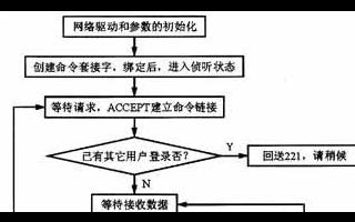 基于DSP的嵌入式FTP服务器实现方法介绍