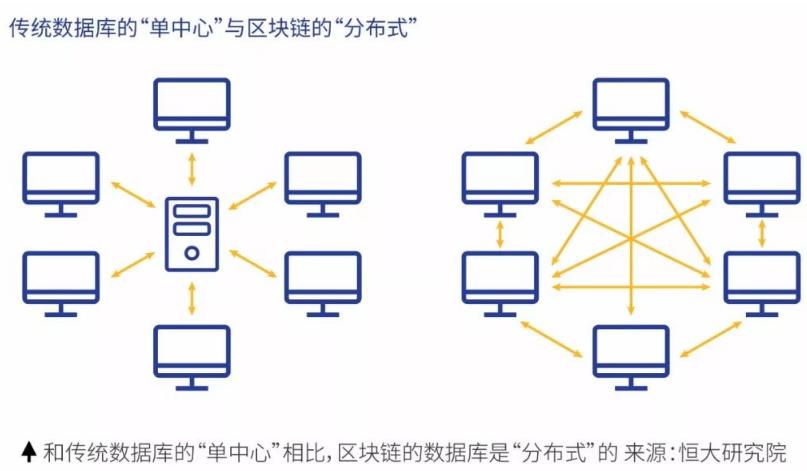 供应链创新需要借助区块链技术吗