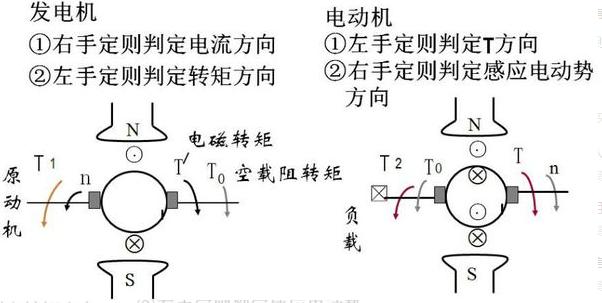 电磁转矩是什么?
