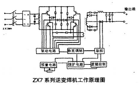 ZX7系列逆变焊机会出现那些常见故障应该如何进行维修