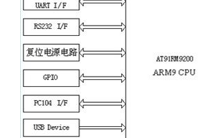 基于嵌入式系統的網絡視頻監控系統設計