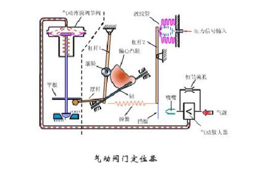 氣動調節閥安裝原則