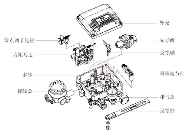 气动阀门定位器的结构原理与特点