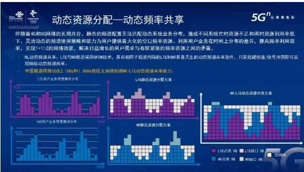 中国联通发布了弹性空口新型解决方案