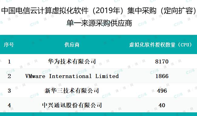 中国电信发布2019年云计算虚拟化App集中采购采...