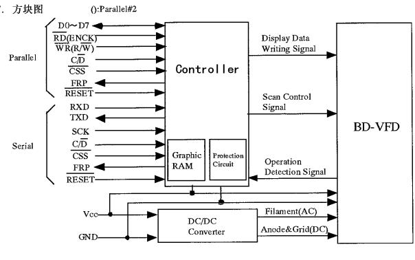 GU128X64-800A显示器模块中文使用说明书