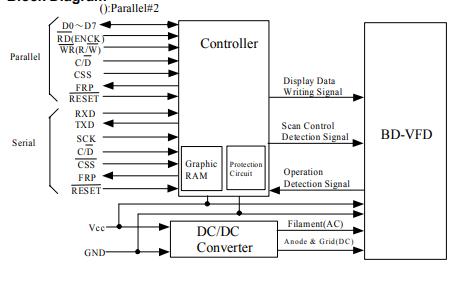 GU128X64-800BVFD显示屏的数据手册免费下载