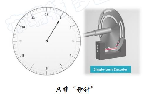 单圈和多圈旋转编码器到底有哪些区别