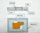 柔性电路板组装固定有哪几种方法