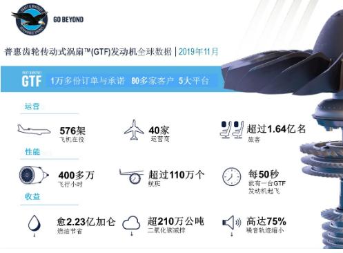 川航接收了第100架由GTF发动机提供动力的A320neo系列飞机