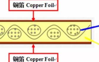 PCB电路板上下游产业供应链原材料深度报告 寻找增长新动能