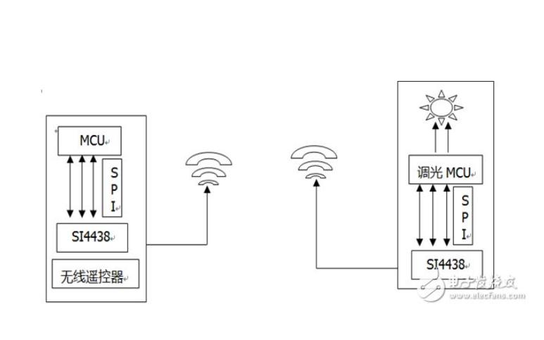 MCU的SWD端口复用为GPIO端口功能的配置方法及注意事项详细说明