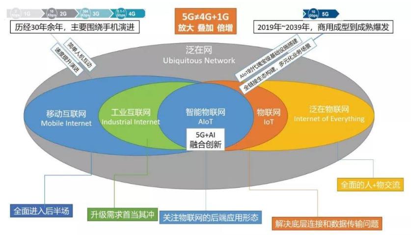 5G商用的元年和IOT的结合怎样