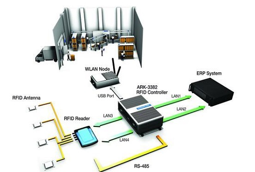 RFID技术分类工作原理是什么样子的