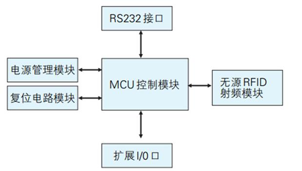 完整的RFID系统是怎样的