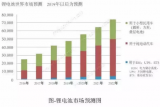 未来几年锂电池市场份额仍将持续攀升 固态电池的市场前景将非常明朗