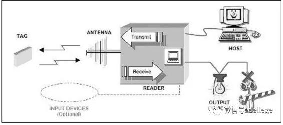 RFID技术怎样运用在汽车总装线中