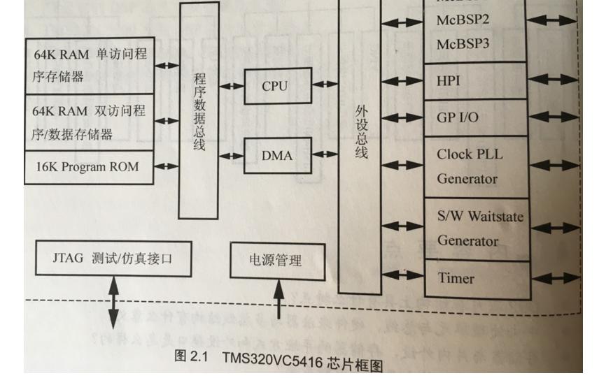 TMS320C54x结构与工作原理的详细资料说明