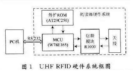 超高频RFID读写器的原理是怎样的
