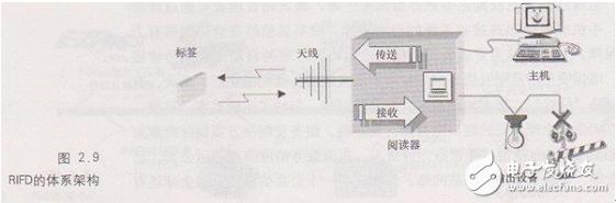 RFID系统是由哪一些部分组合的