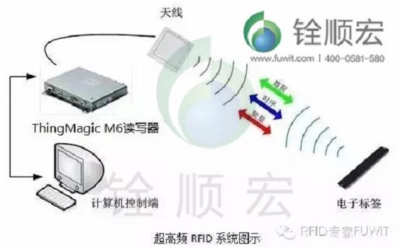 电力计能表仓储管理如何利用好RFID技术