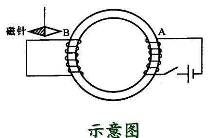 电磁场理论与计算电磁学的学习课件免费下载