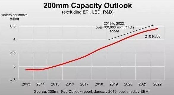 中国8吋晶圆市场需求强劲,产能紧俏