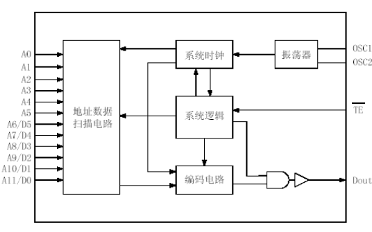 SC2262遥控编码电路的数据手册免费下载