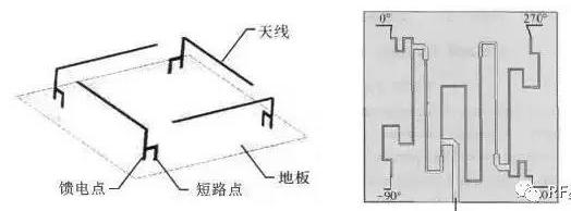 RFID小型圆极化天线应该怎样来设计