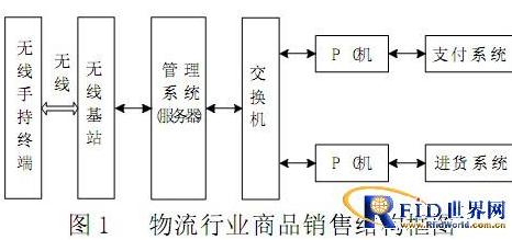 基于RFID技术的物联网销售系统是怎样的