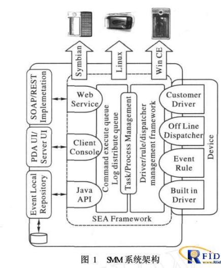 面向移动设备的可配置RFID中间件如何实现