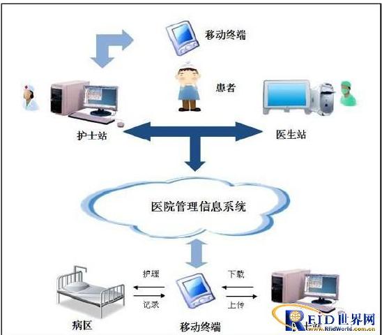 基于物联网技术的医疗护理系统是什么样子