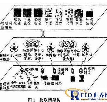 物联网中无线传感器节点和RFID怎样做到数融合