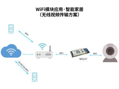 盘点4款USB接口WiFi模块,视频传输中究竟谁会脱颖而出?