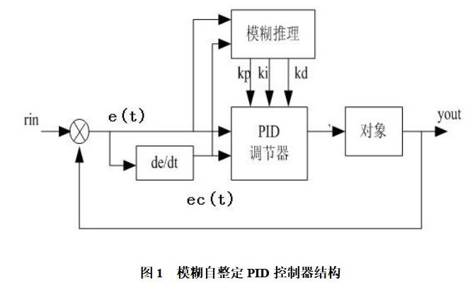 使用Matlab进行模糊自整定PID控制器系统的仿真分析