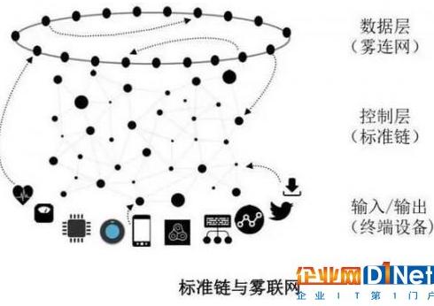 物联网是怎样和区块链扯上关系的