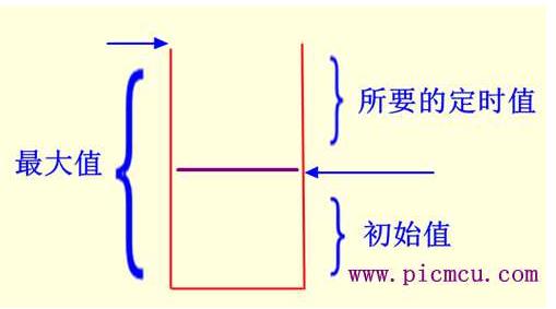 单片机定时器赋初值的方法解析